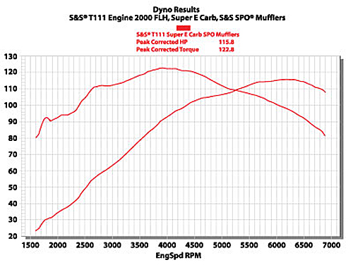 Dyno T111 2010 bikernet tech the twevo configuration or stay with and s&s evo?  at soozxer.org