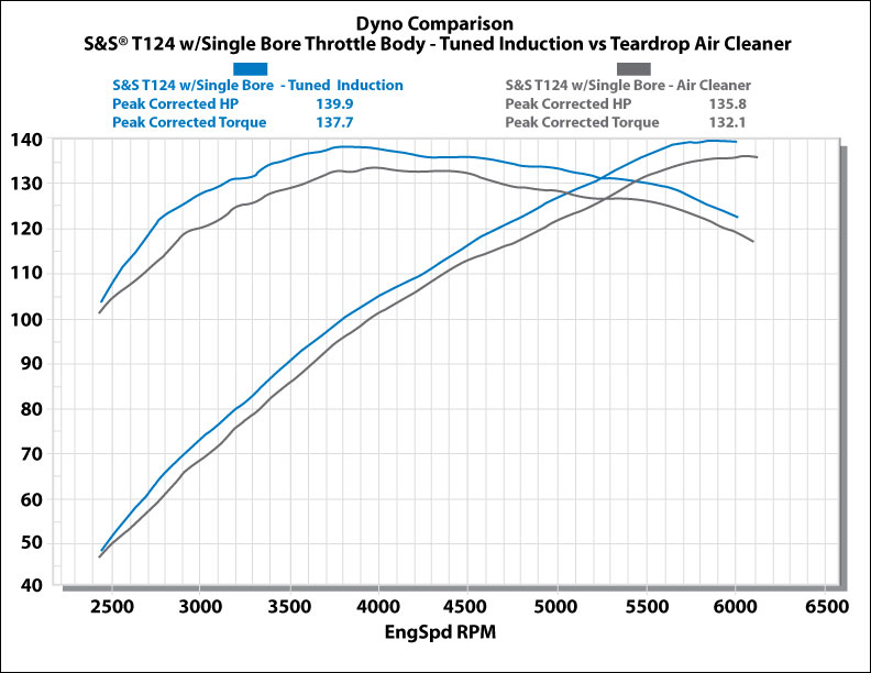 Dyno T124 SBT 2010 2c(1) bikernet tech the twevo configuration or stay with and s&s evo?  at soozxer.org