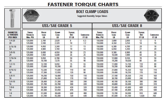 bolt torque chart: Brew dude on bolt failures and torque settings